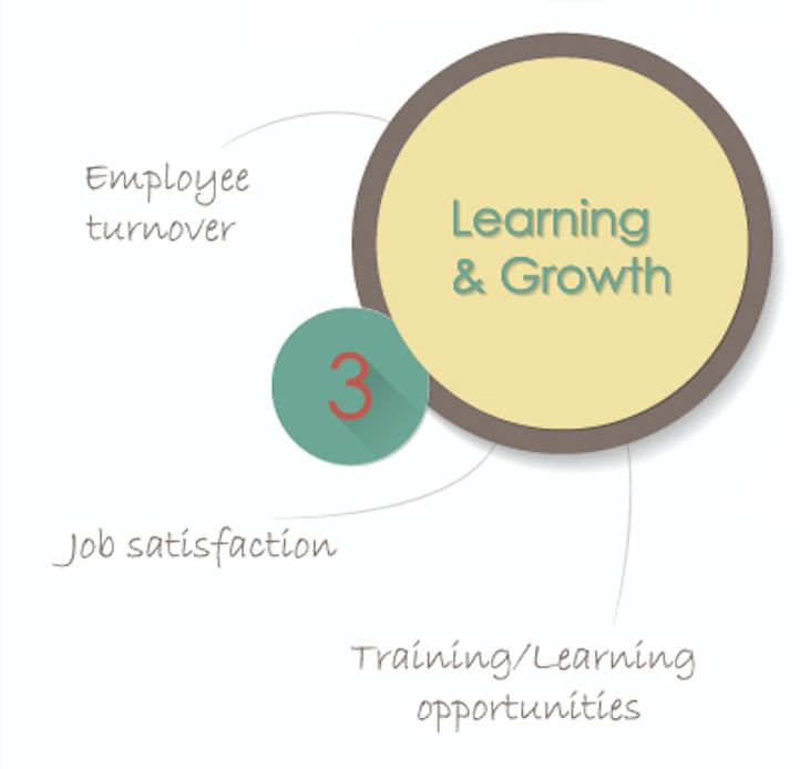 BSC processi di apprendimento e di crescita